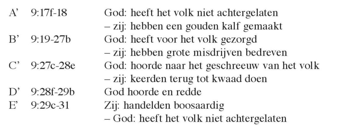 Schematische weergave van Nehemia 9:17-31.